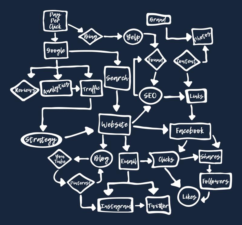 Pixelvine Marketing Strategy